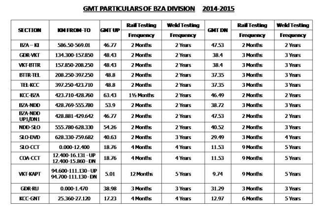 RAIL TESTING GMT