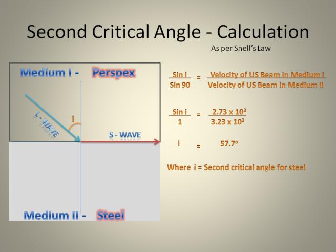 2nd Critical Angle